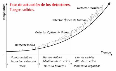 Detectores-De-Humo-Fases-de Actuacion